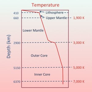 Temperature_schematic_of_inner_Earth